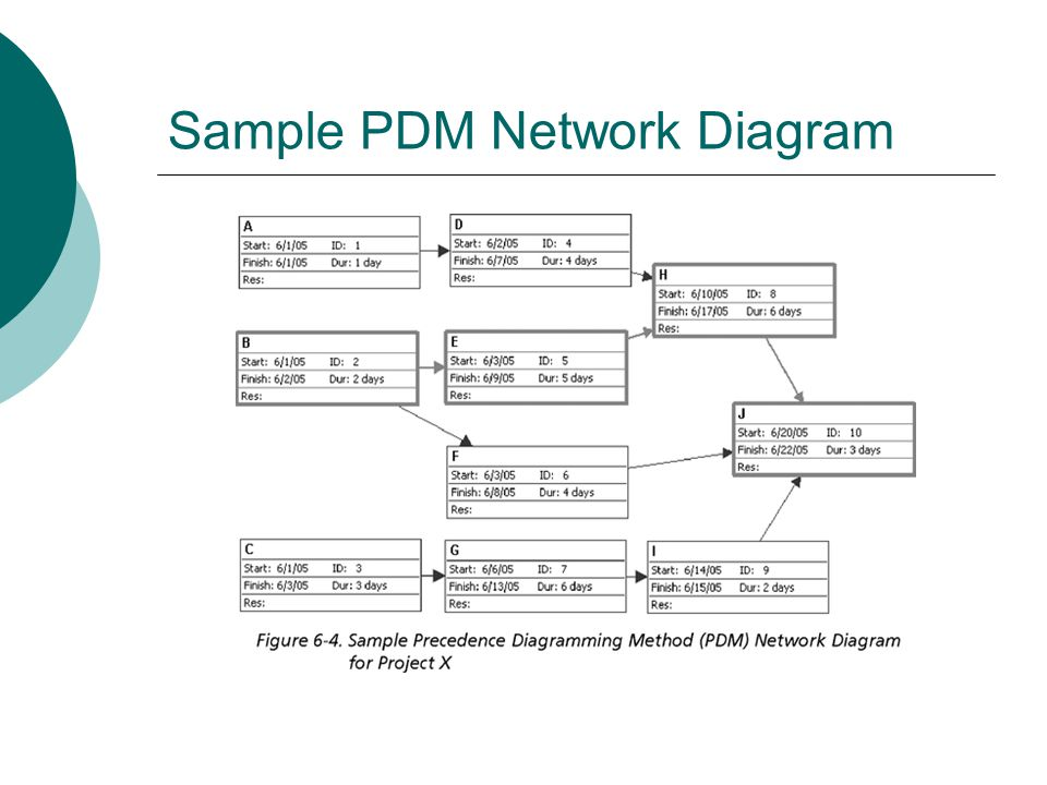 Sample PDM Network Diagram