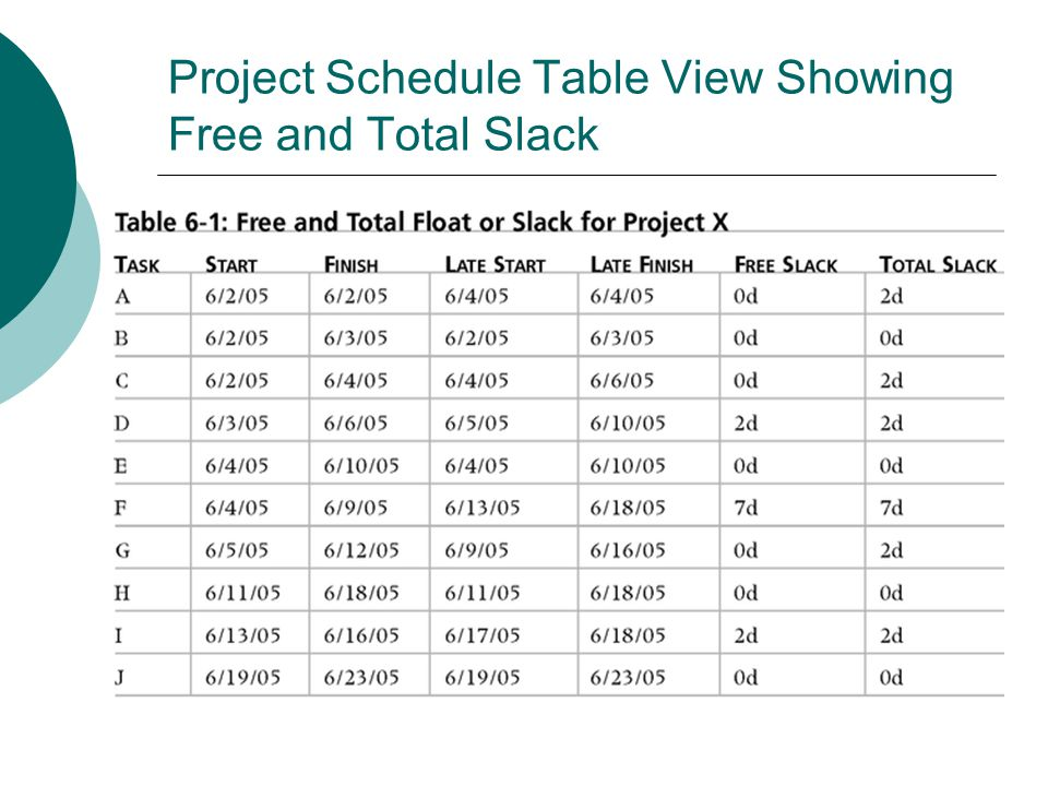 Project Schedule Table View Showing Free and Total Slack
