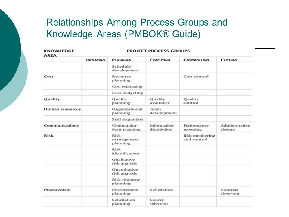 Relationships Among Process Groups and Knowledge Areas (PMBOK® Guide)