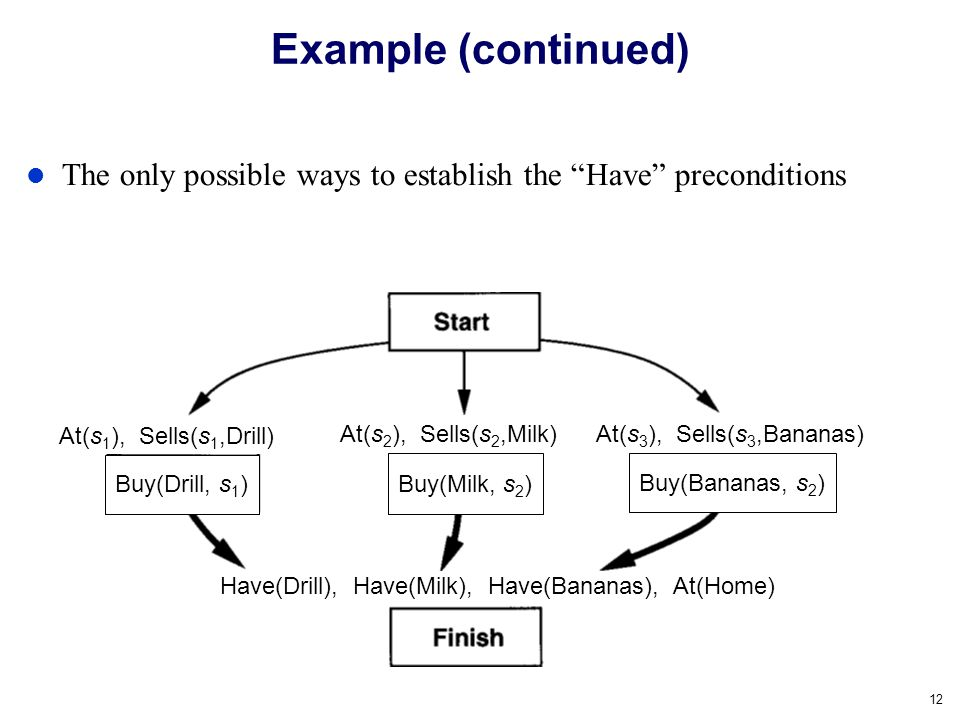 Example (continued) The only possible ways to establish the Have preconditions. At(s1), Sells(s1,Drill)