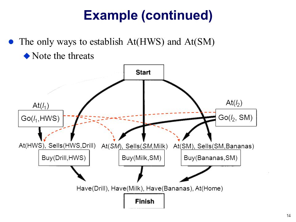 Example (continued) The only ways to establish At(HWS) and At(SM)