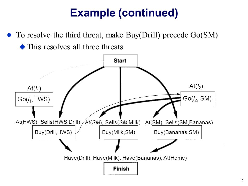 Example (continued) To resolve the third threat, make Buy(Drill) precede Go(SM) This resolves all three threats.