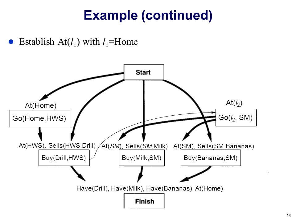 Example (continued) Establish At(l1) with l1=Home At(l2) At(Home)