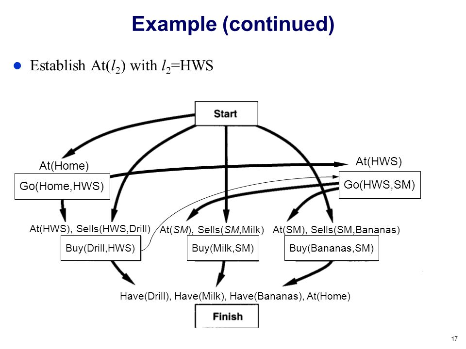 Example (continued) Establish At(l2) with l2=HWS At(HWS) At(Home)