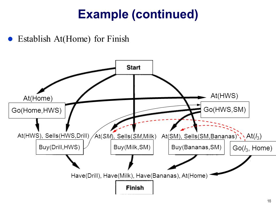 Example (continued) Establish At(Home) for Finish At(HWS) At(Home)