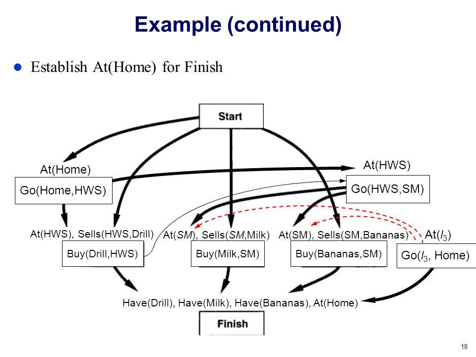 Example (continued) Establish At(Home) for Finish At(HWS) At(Home)