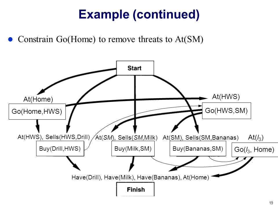 Example (continued) Constrain Go(Home) to remove threats to At(SM)