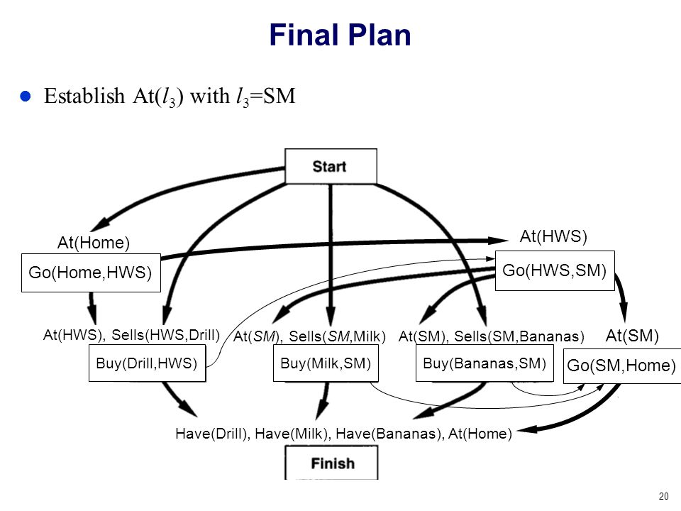 Final Plan Establish At(l3) with l3=SM At(HWS) At(Home) Go(HWS,SM)