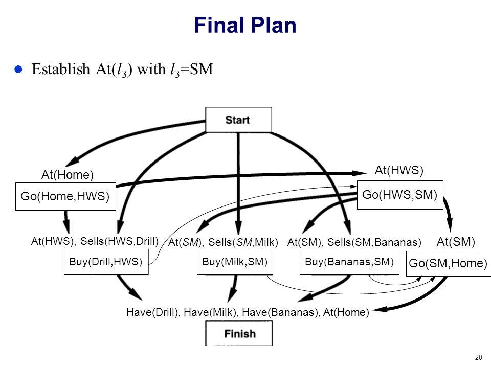 Final Plan Establish At(l3) with l3=SM At(HWS) At(Home) Go(HWS,SM)