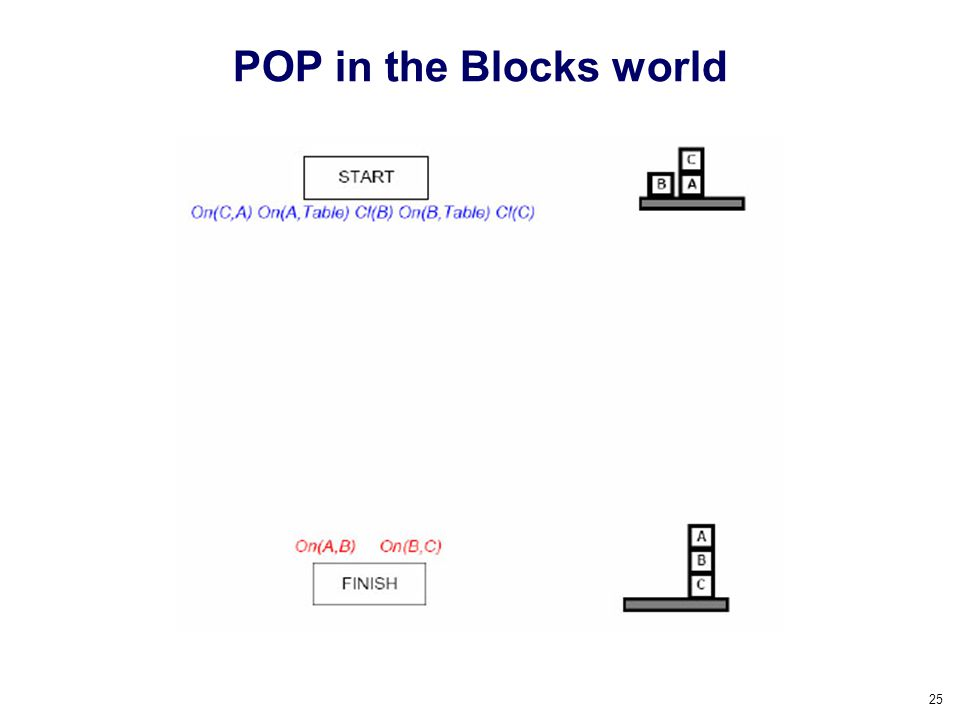 POP in the Blocks world