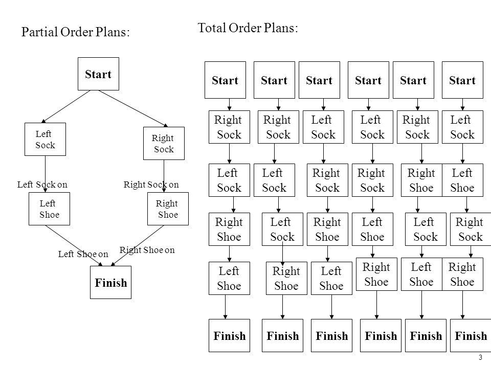 Total Order Plans: Partial Order Plans: Start Start Start Start Start