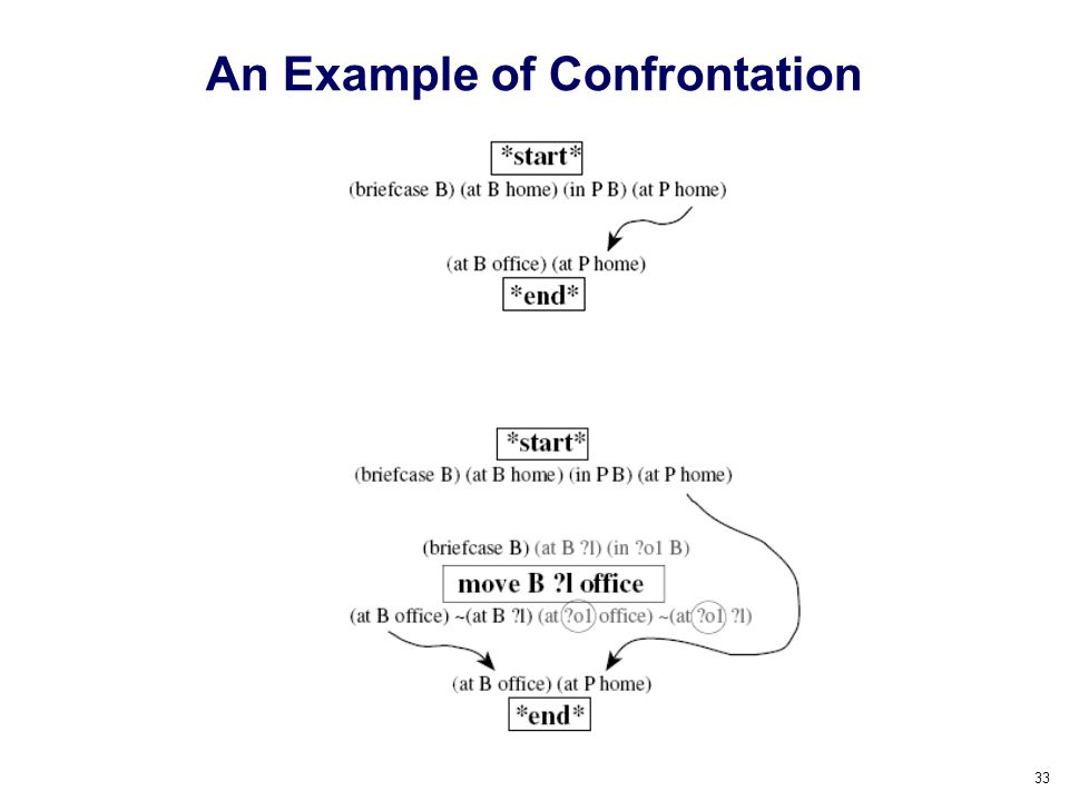 An Example of Confrontation