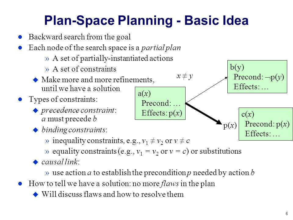 Plan-Space Planning - Basic Idea