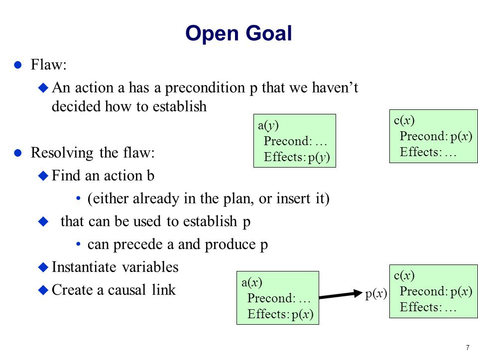 Open Goal Flaw: An action a has a precondition p that we haven't decided how to establish. Resolving the flaw: