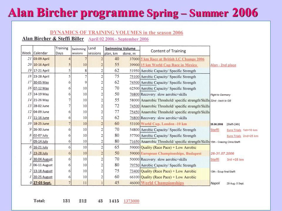 Alan Bircher programme Spring – Summer 2006