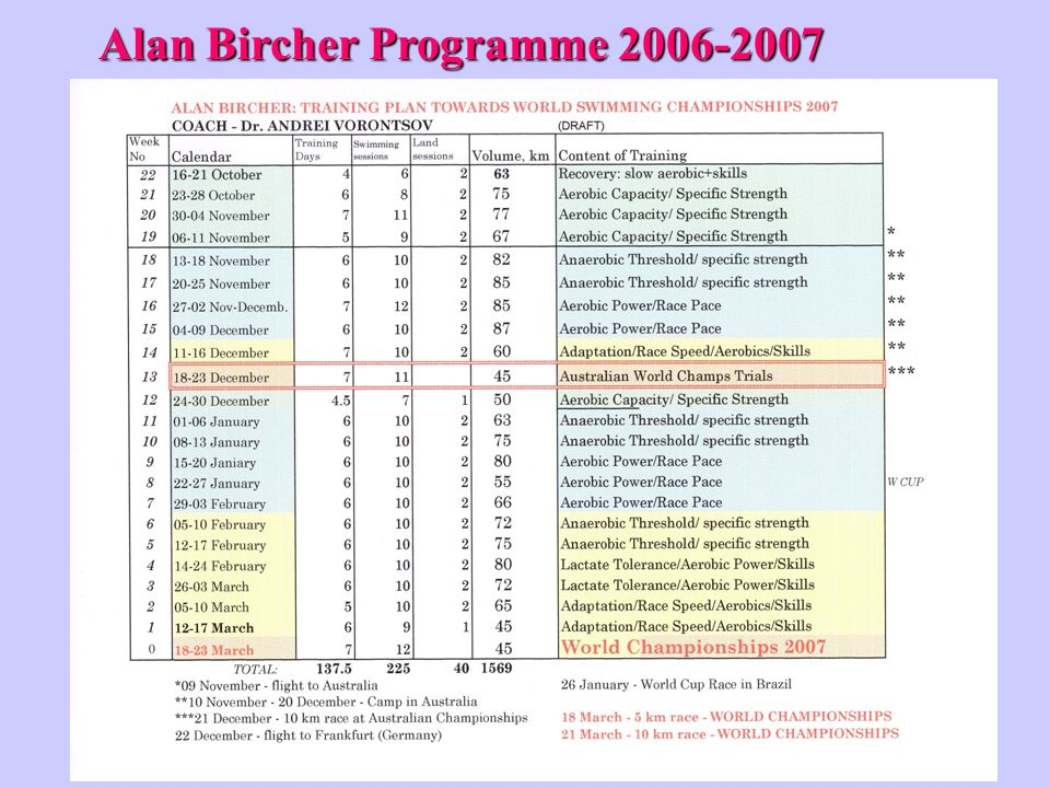 Alan Bircher Programme 2006-2007