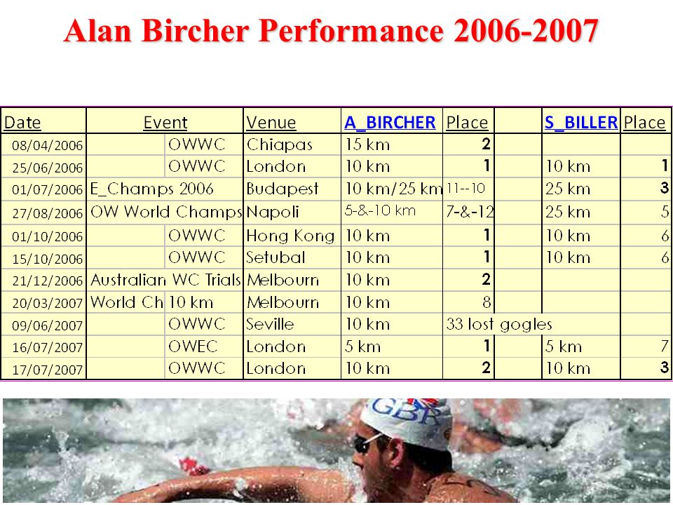 Alan Bircher Performance 2006-2007