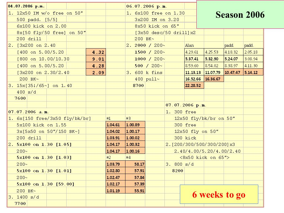 Season 2006 6 weeks to go