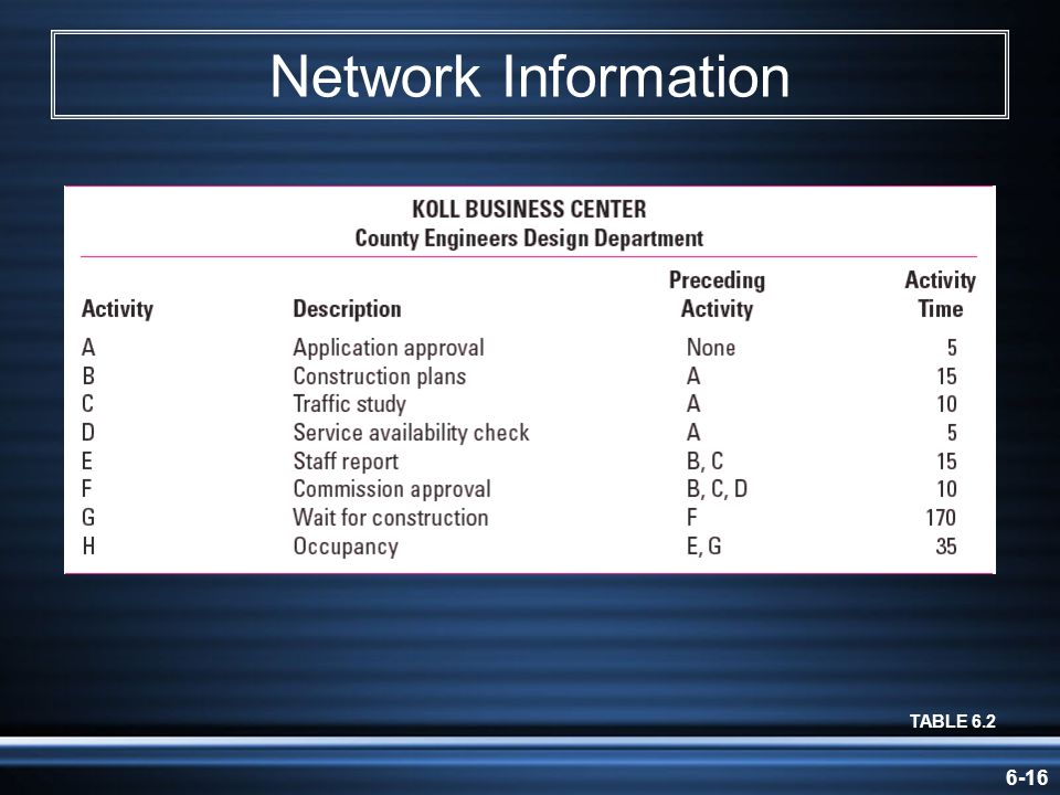 Network Information TABLE 6.2