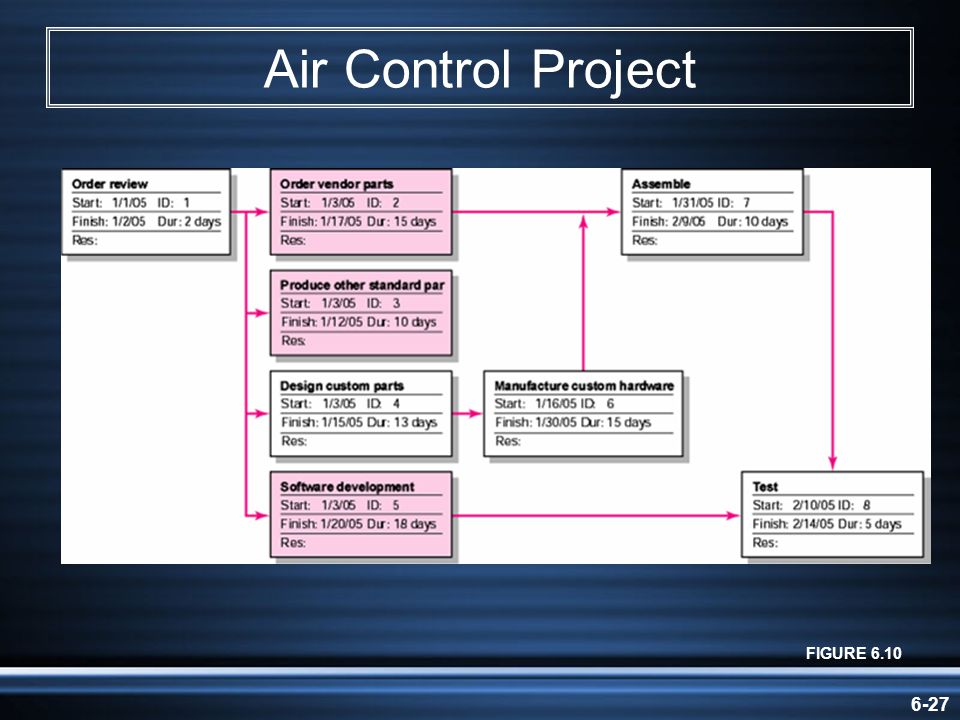 Air Control Project FIGURE 6.10