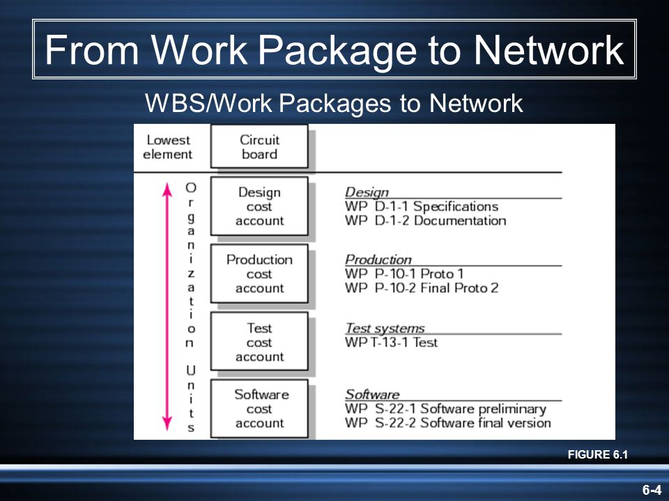 From Work Package to Network
