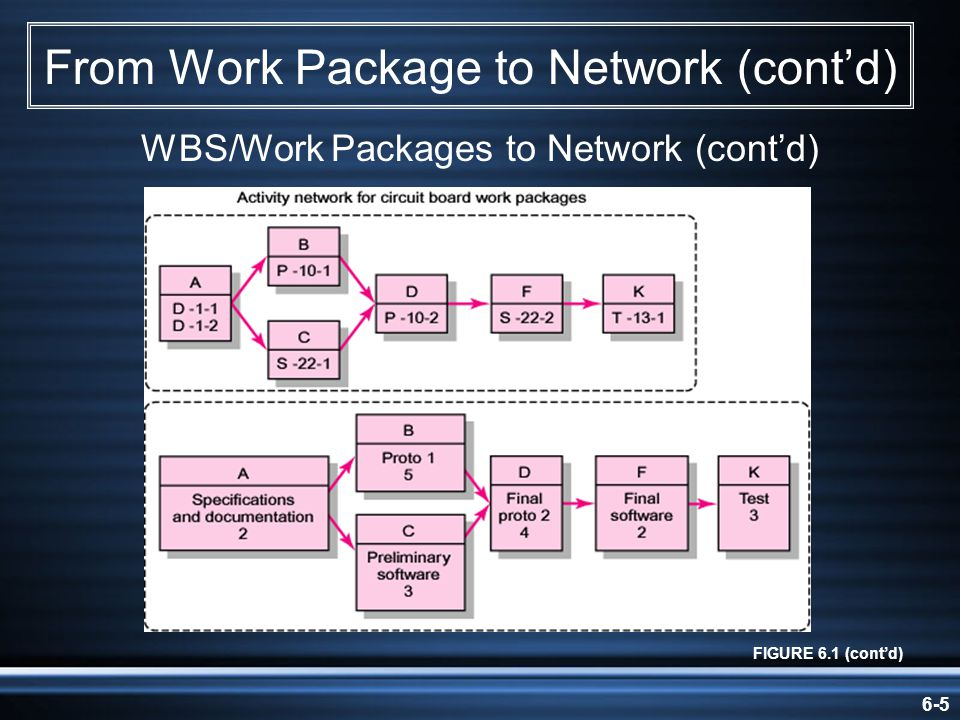 From Work Package to Network (cont'd)