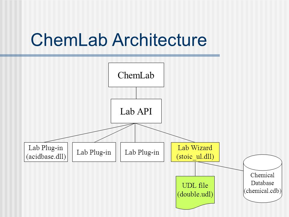 ChemLab Architecture ChemLab Lab API Lab Plug-in (acidbase.dll)