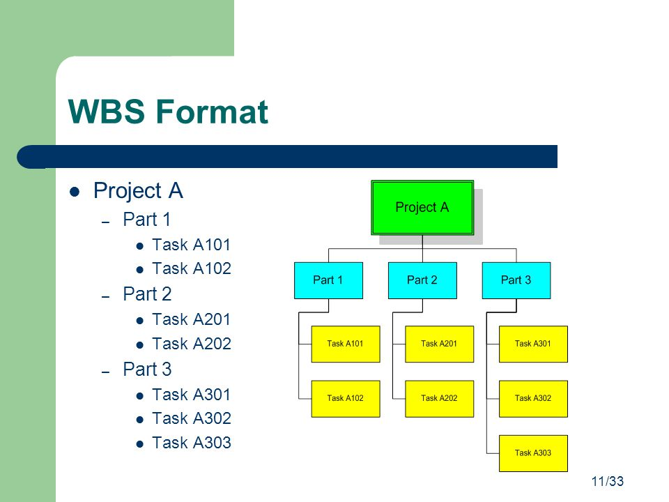 WBS Format Project A Part 1 Part 2 Part 3 Task A101 Task A102