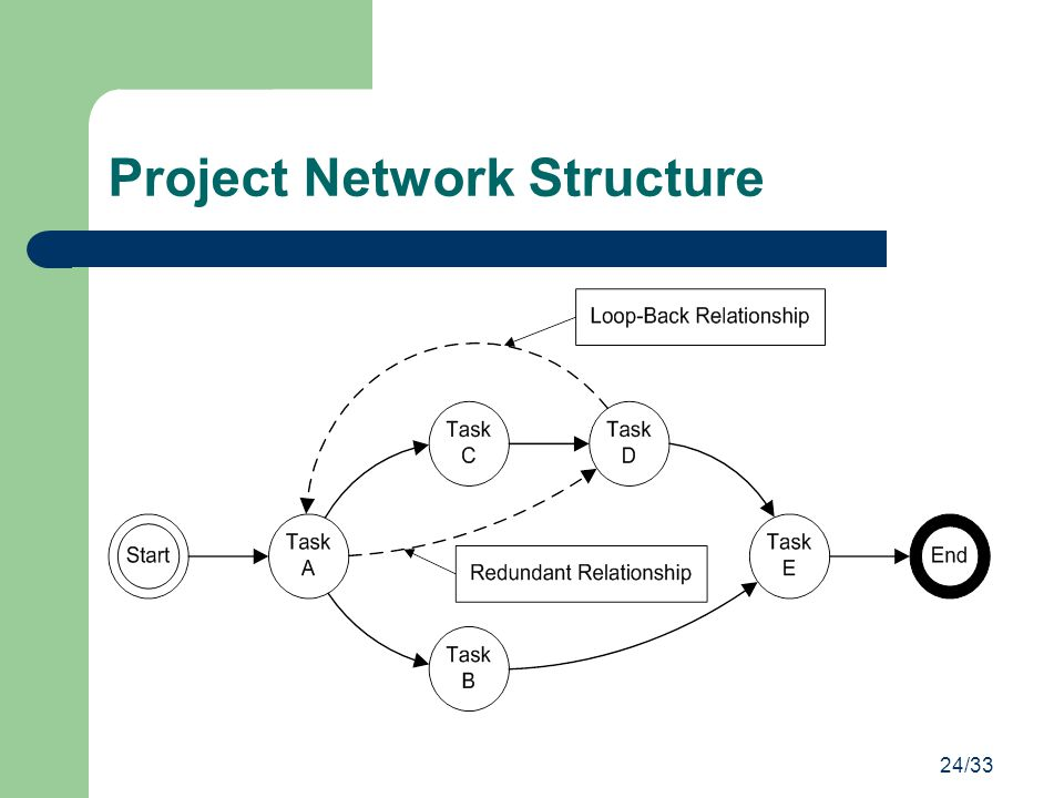 Project Network Structure