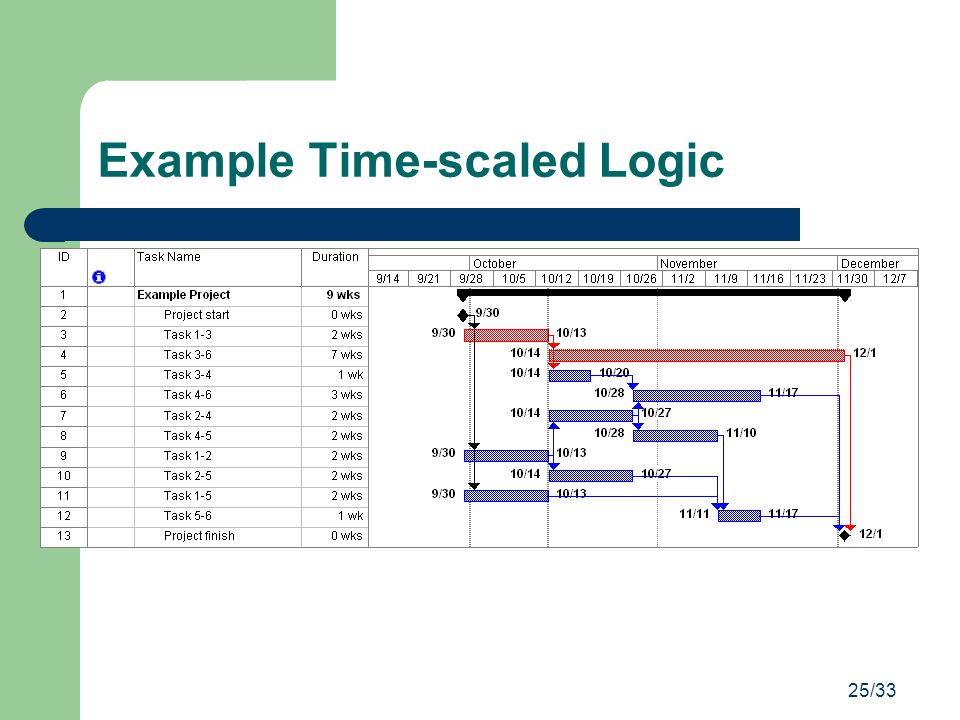 Example Time-scaled Logic