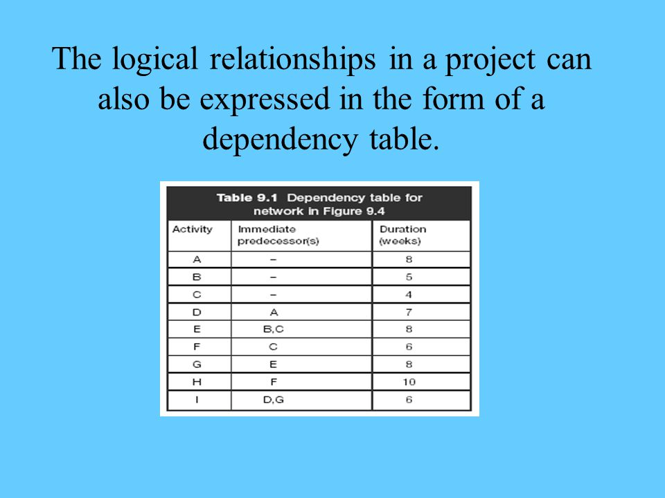 The logical relationships in a project can also be expressed in the form of a dependency table.