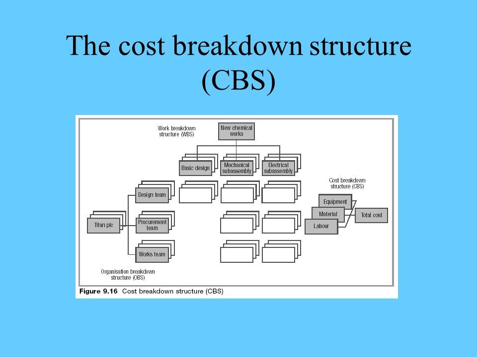 The cost breakdown structure (CBS)