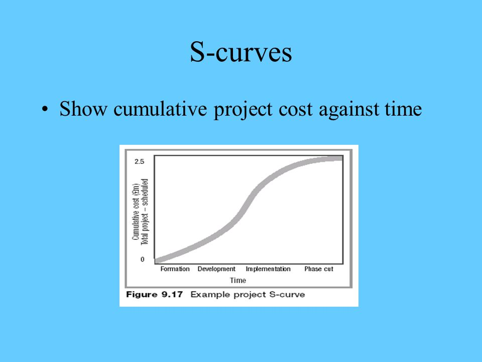 S-curves Show cumulative project cost against time