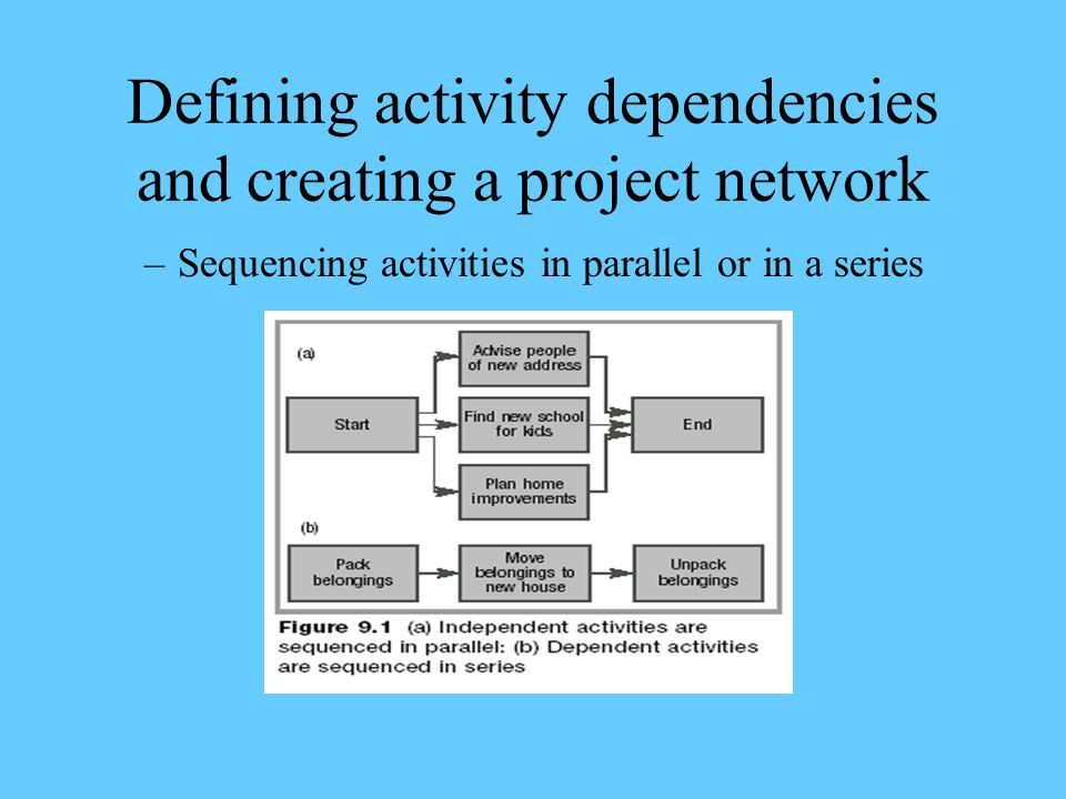 Defining activity dependencies and creating a project network