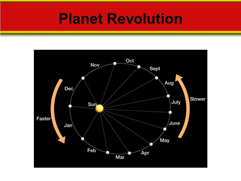 Planet Revolution Makes no sense without caption in book