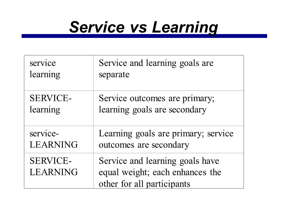 Service vs Learning service learning