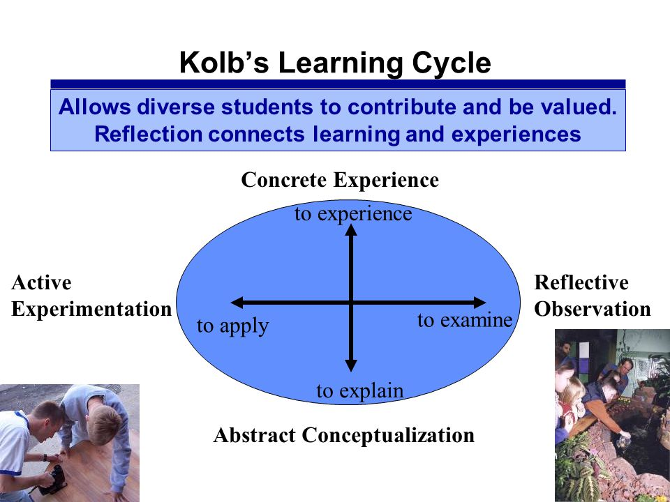 Kolb's Learning Cycle Allows diverse students to contribute and be valued. Reflection connects learning and experiences.