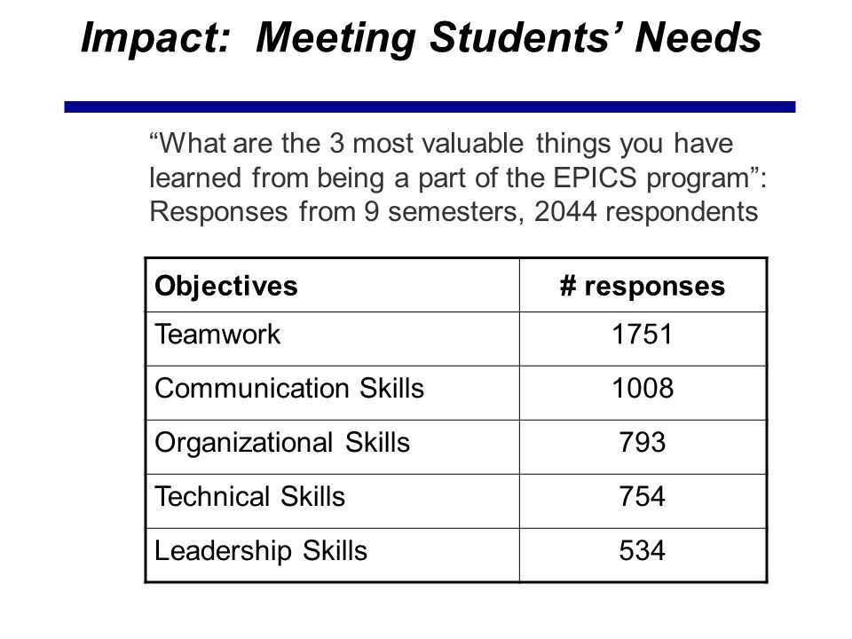 Impact: Meeting Students' Needs