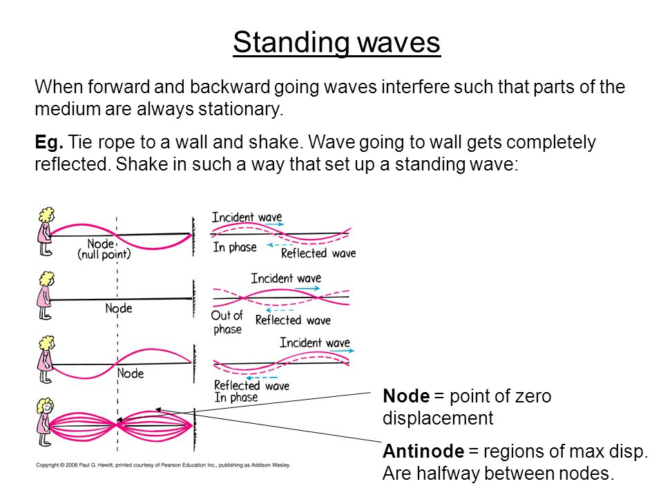 Standing waves When forward and backward going waves interfere such that parts of the medium are always stationary.