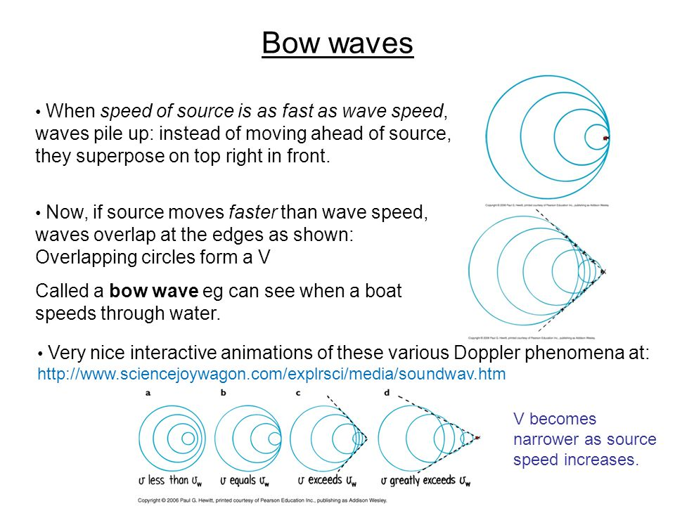 Bow waves When speed of source is as fast as wave speed, waves pile up: instead of moving ahead of source, they superpose on top right in front.