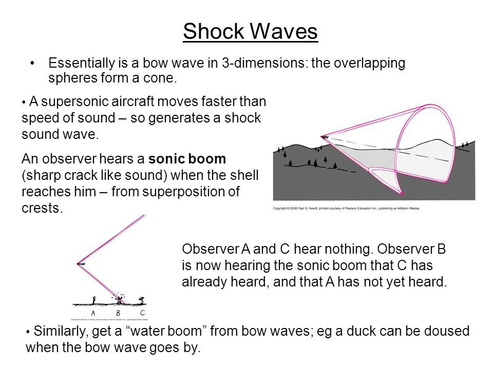 Shock Waves Essentially is a bow wave in 3-dimensions: the overlapping spheres form a cone.