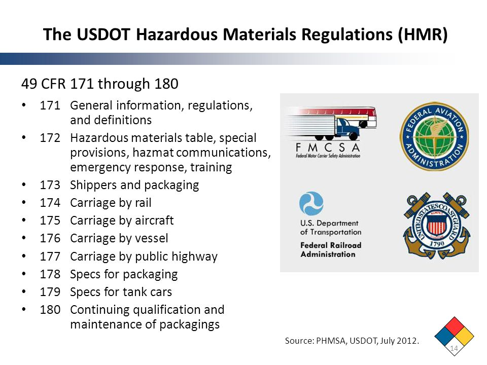 The USDOT Hazardous Materials Regulations (HMR)