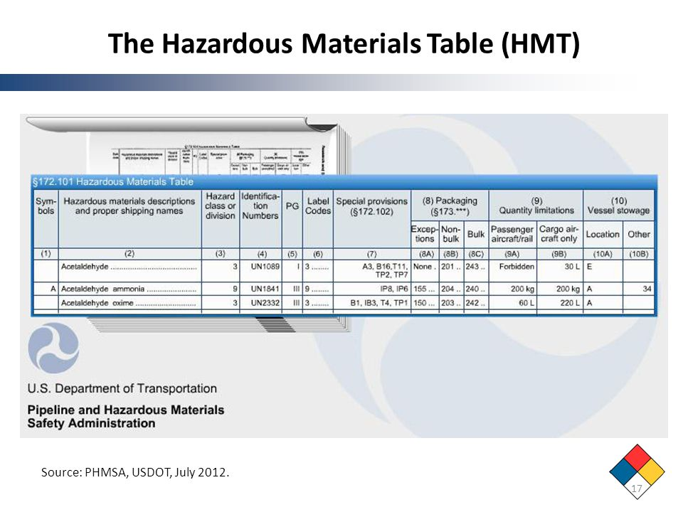 The Hazardous Materials Table (HMT)