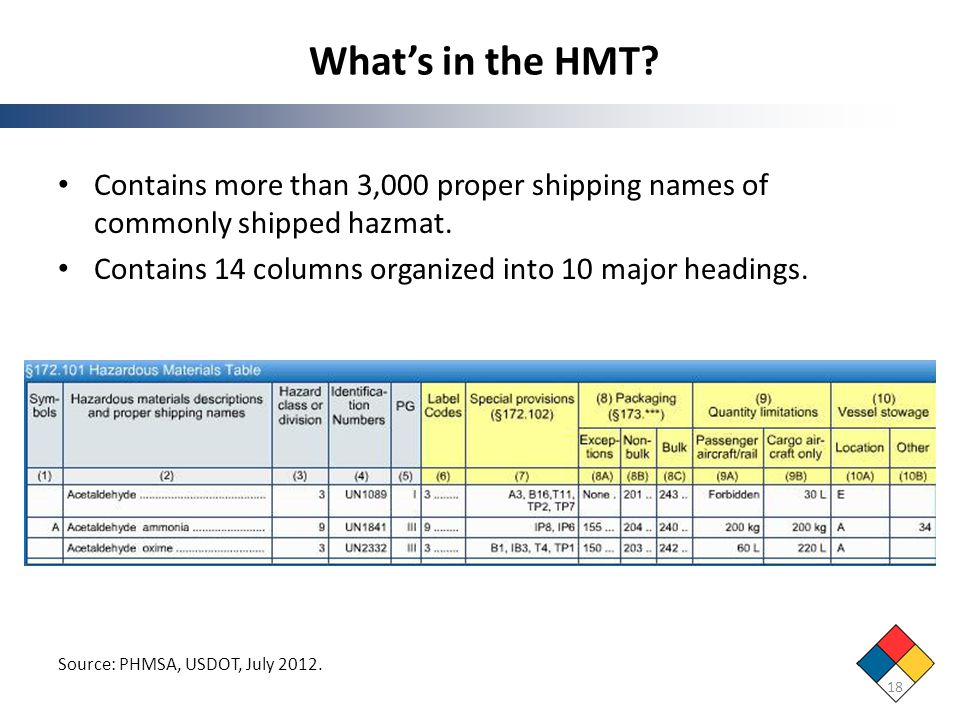 What's in the HMT Contains more than 3,000 proper shipping names of commonly shipped hazmat. Contains 14 columns organized into 10 major headings.