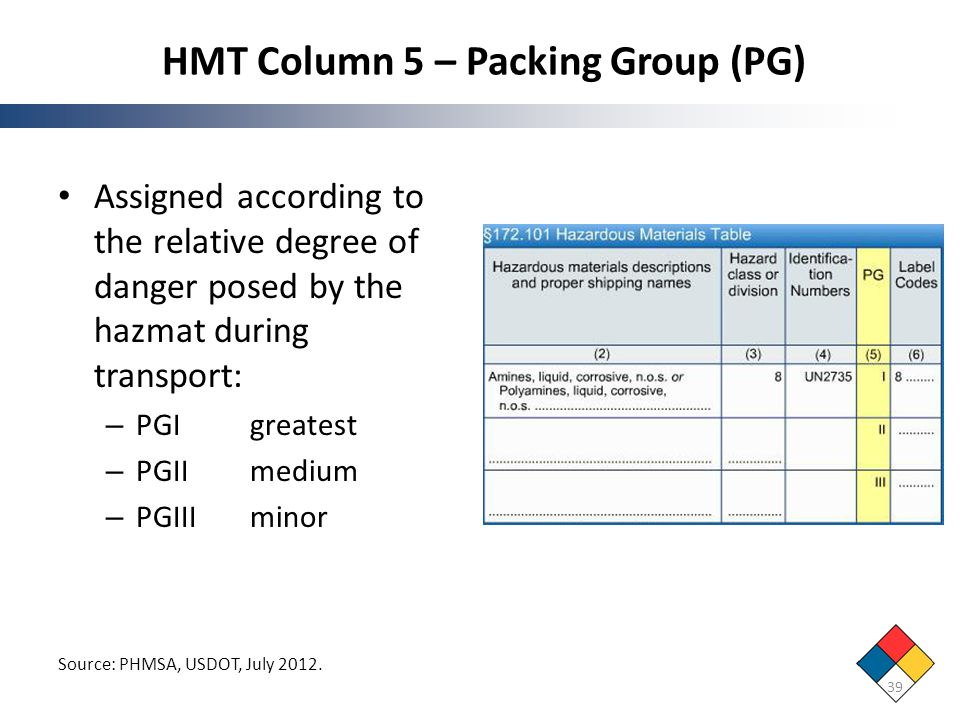 HMT Column 5 – Packing Group (PG)
