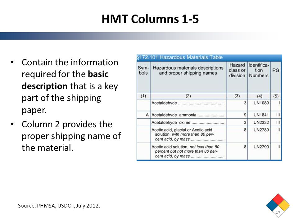 HMT Columns 1-5 Contain the information required for the basic description that is a key part of the shipping paper.