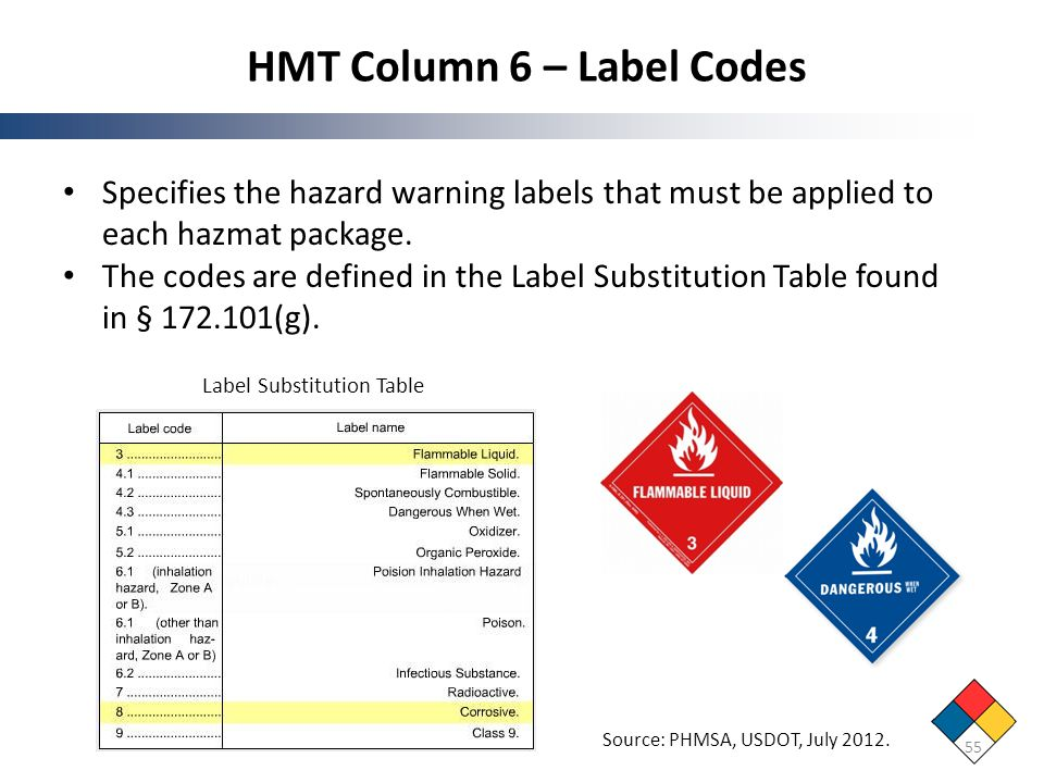 HMT Column 6 – Label Codes