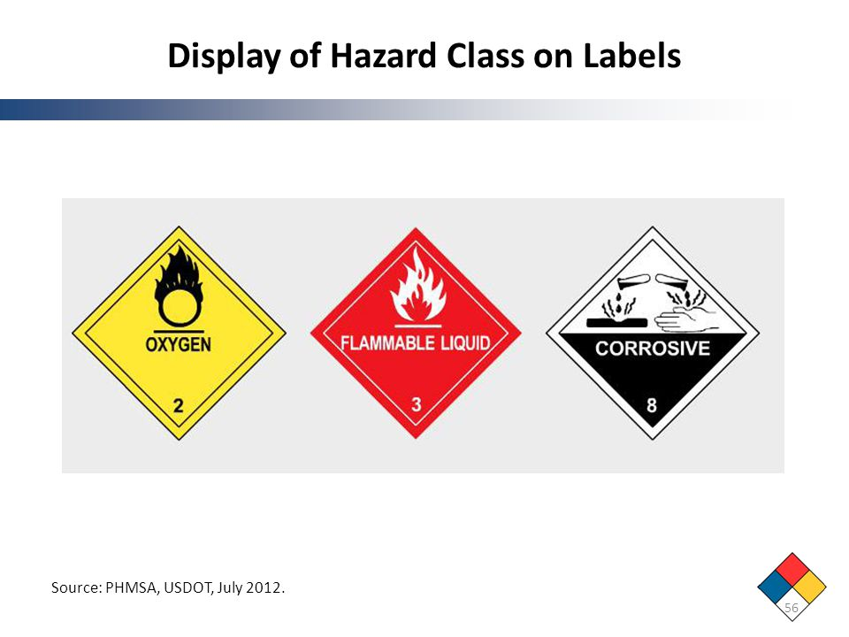 Display of Hazard Class on Labels