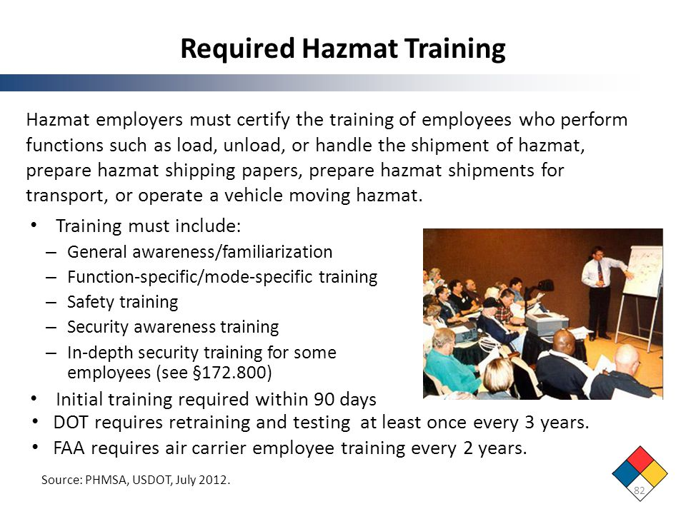 Required Hazmat Training
