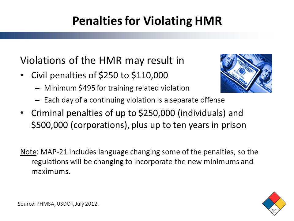 Penalties for Violating HMR